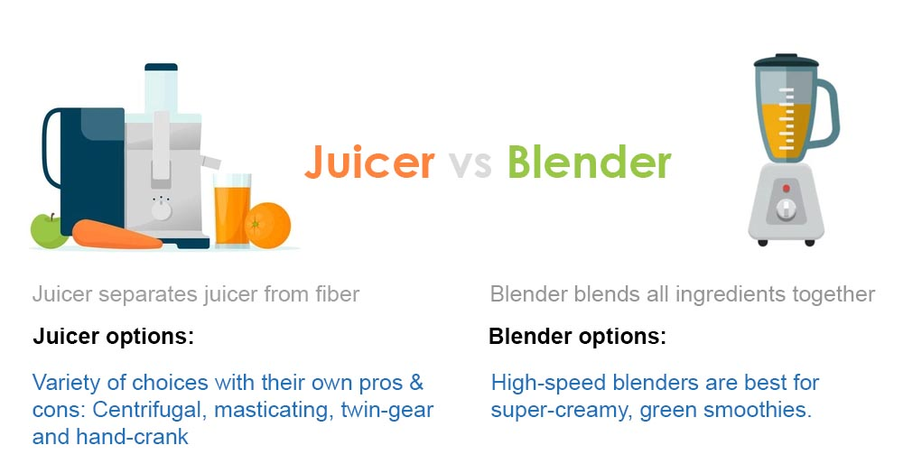The Differences Between Juicer And Blender